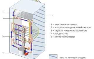 Как перевозить холодильник: можно ли лежа на боку в горизонтальном положении