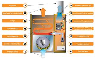 Устройство, выбор и установка газового конвектора отопления