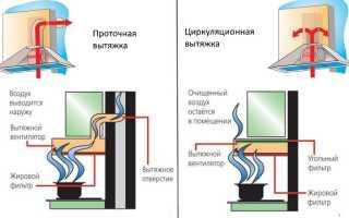 Как установить вытяжку на кухне над газовой плитой своими руками?