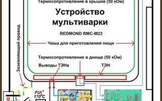 Ремонт мультиварок Рэдмонд, Поларис, Мулинекс своими руками
