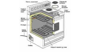 В чем причина того, что не работает электроплита, и ее основные неисправности