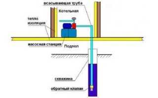 Установка, подключение и первый запуск насосной станции своими руками