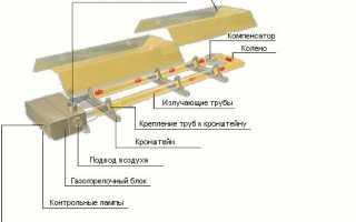 Принцип работы и устройство инфракрасного обогревателя