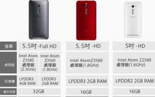 Asus Zenfone 2: обзор характеристик и возможностей смартфона