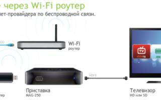 Почему телевизор не подключается к интернету через wifi